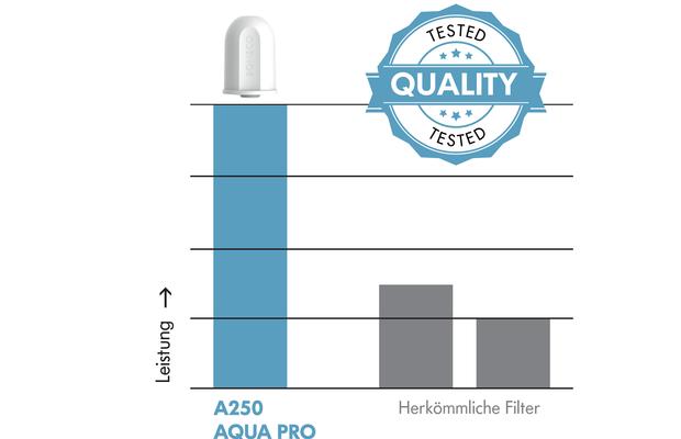 Calitate testată A250 AQUA PRO BONECO